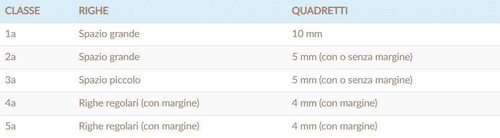 tabella riassuntiva differenze quaderni delle elementari
